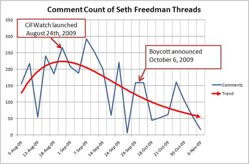 Freedman-thread-count-trend