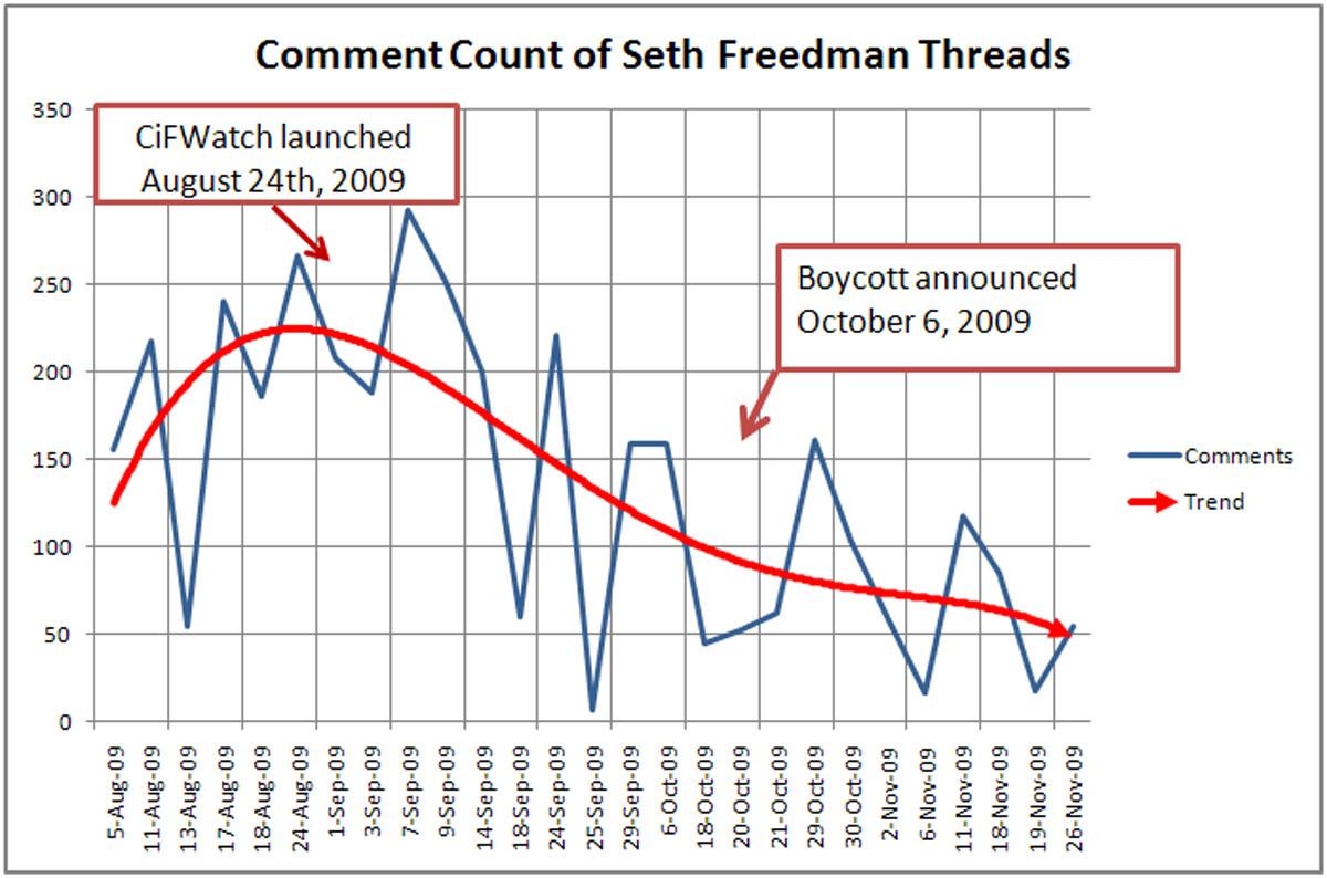 The Sethometer