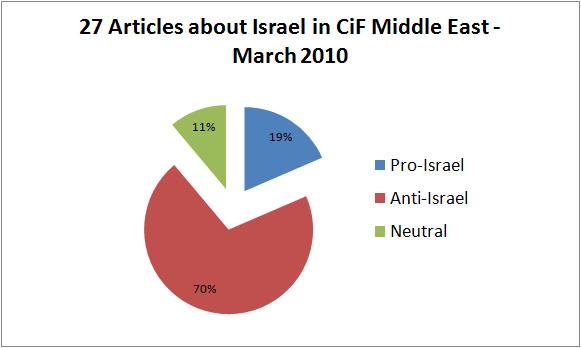 Anti-Israel Bias: March 2010 Stats