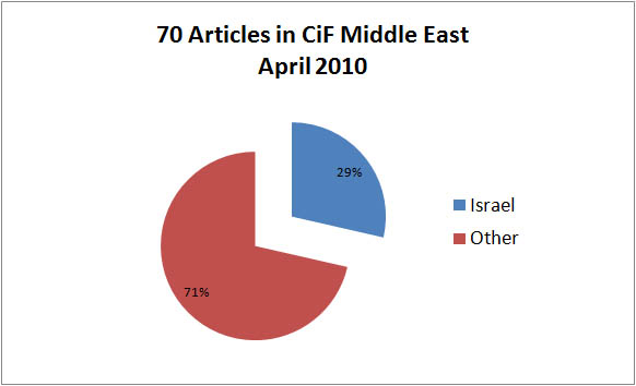 Anti-Israel Bias: April 2010 Stats