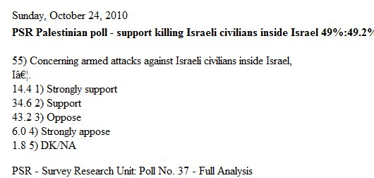 Almost half of all Palestinians support murdering Jews inside 1949 armistice lines
