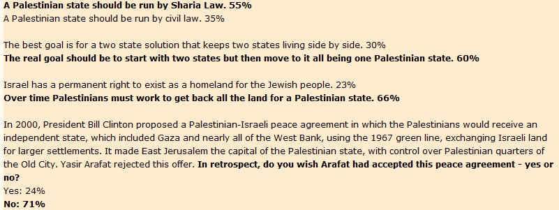 What the Guardian won't report: Palestinians overwhelmingly reject two state solution, lionize terrorists