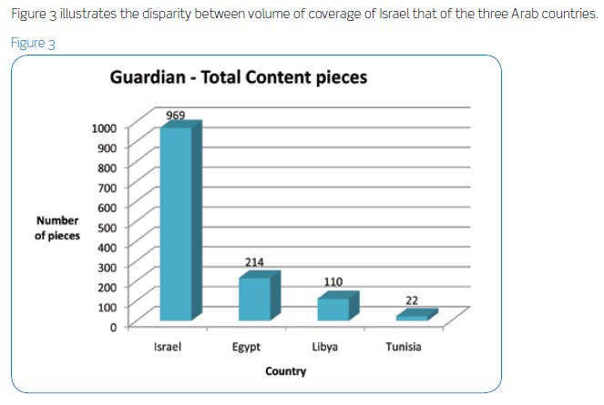 Devastating report issued which clearly demonstrates the Guardian's obsession with Israel