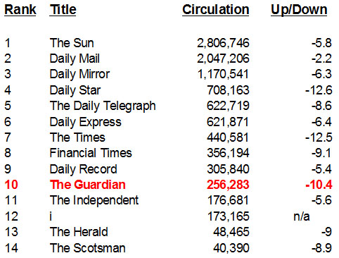 The Guardian's latest precipitous circulation decline (& their increasing reliance on the BBC)