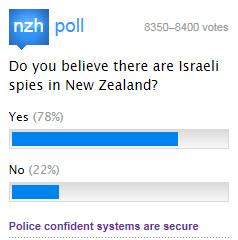 Anti-Israeli paranoia in New Zealand