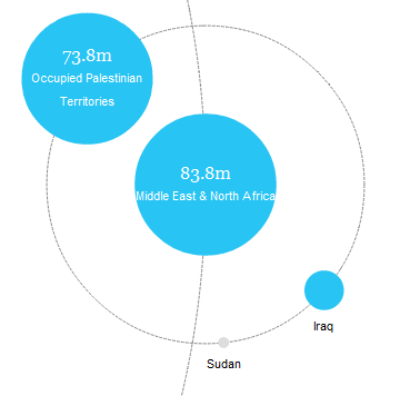 Guardian graph on UK foreign aid shows Palestinians receive bulk of funds, Sudan received nothing