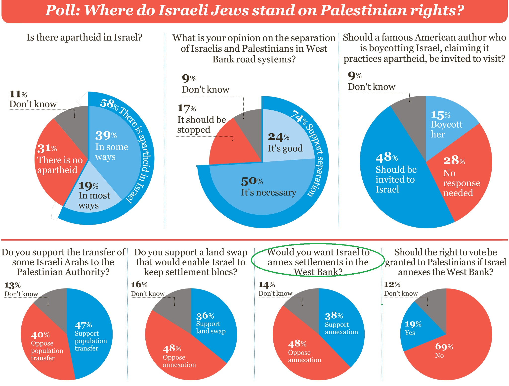 Harriet Sherwood cherry picks results of poll to smear Israel with 'apartheid' label