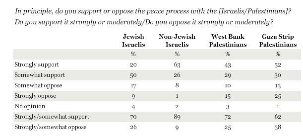 Guardian editorial advances 'raw political lie' about Israeli views on peace talks