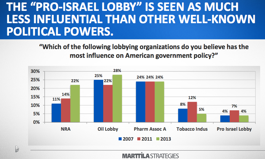 More wild Israel-lobby 'trutherism' at 'Comment is Free'