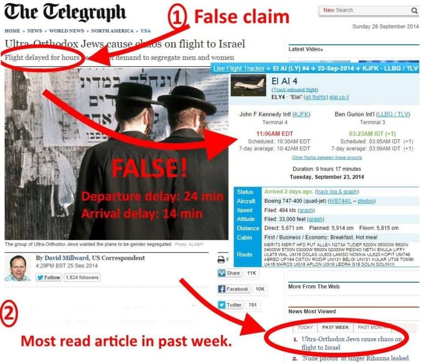 telegraph false claim