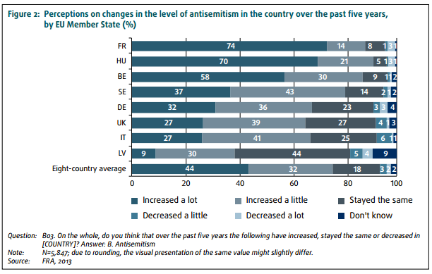 2014 survey of European Jews by the Fundamental Rights Agency