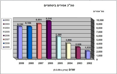 IPS graphic of prisoners from 2002 to 2009