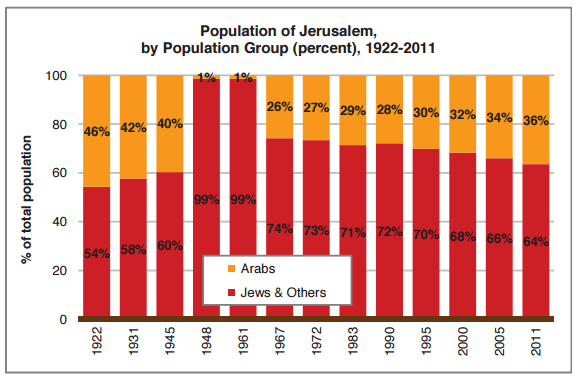 Graph courtesy of Jerusalem Institute for Israel Studies