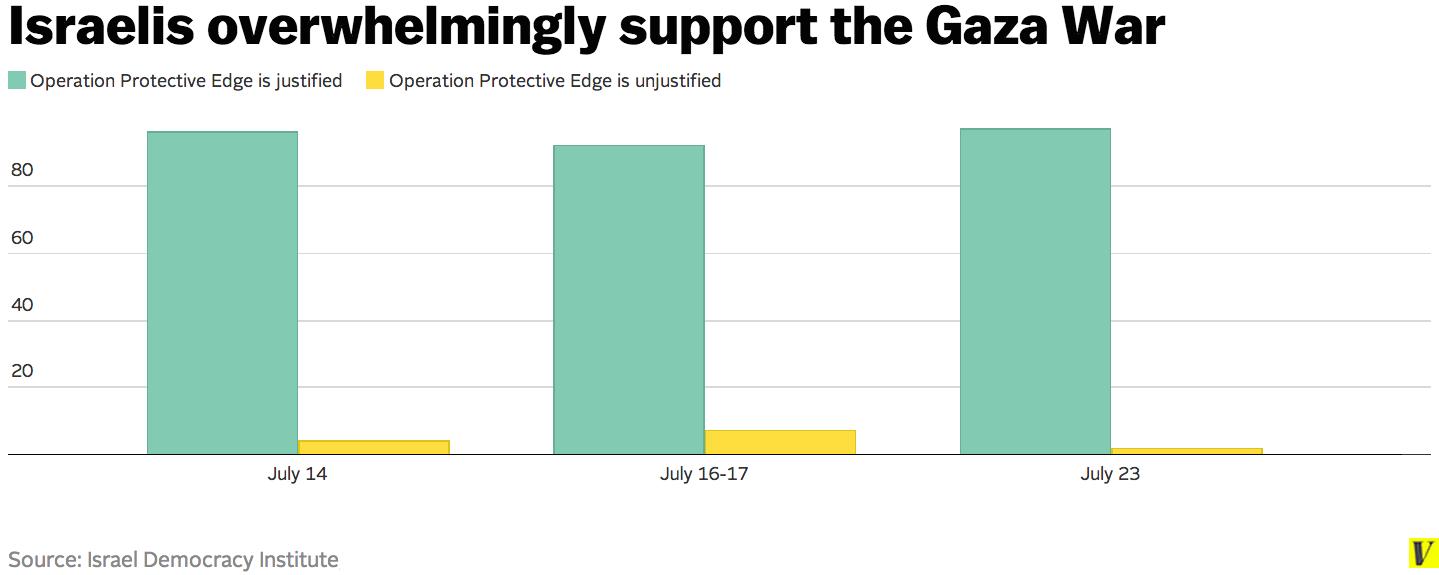 israeli_support_gaza_war