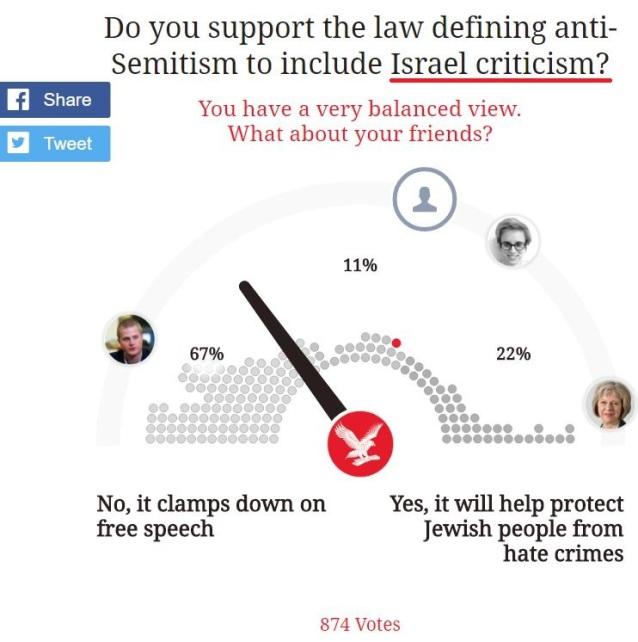 skewed-poll